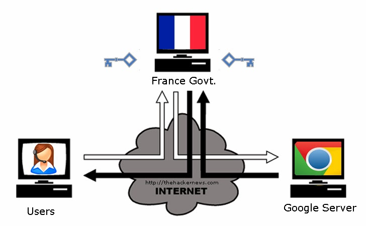 Man-in-the-middle attacks by French government agency